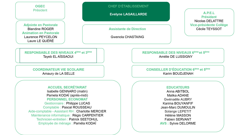 Organigramme-college-sept-2019