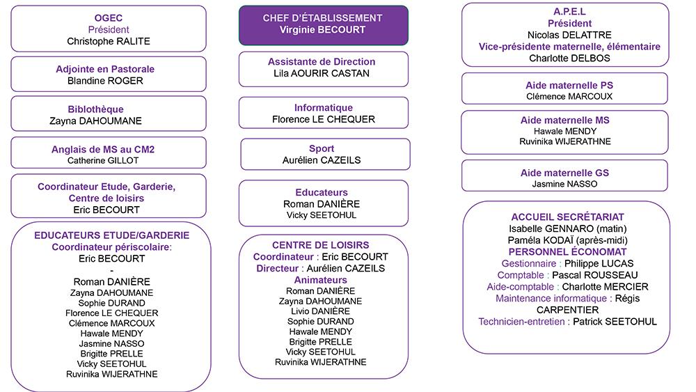 organigramme ecole Saint Joseph - Septembre 2020