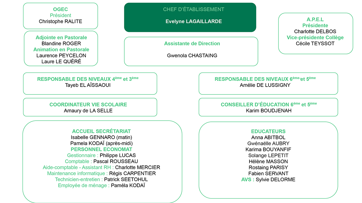 Organigramme-college-2020-2